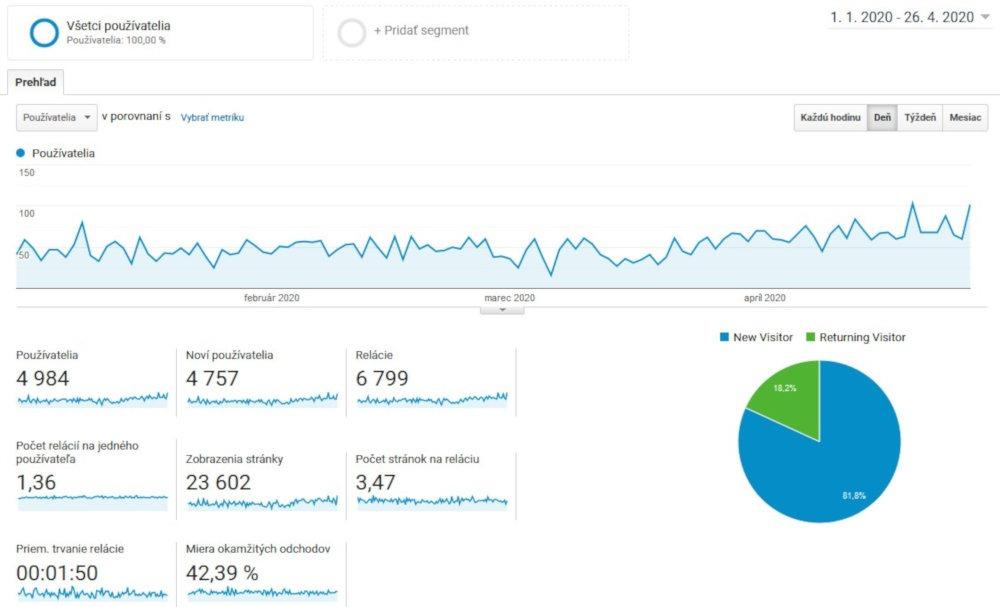 Bezplatný SEO nástroj Google Analytics | UNIQINO blog