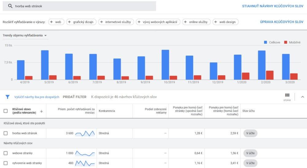 Bezplatný SEO nástroj Google Keyword Planner | UNIQINO blog
