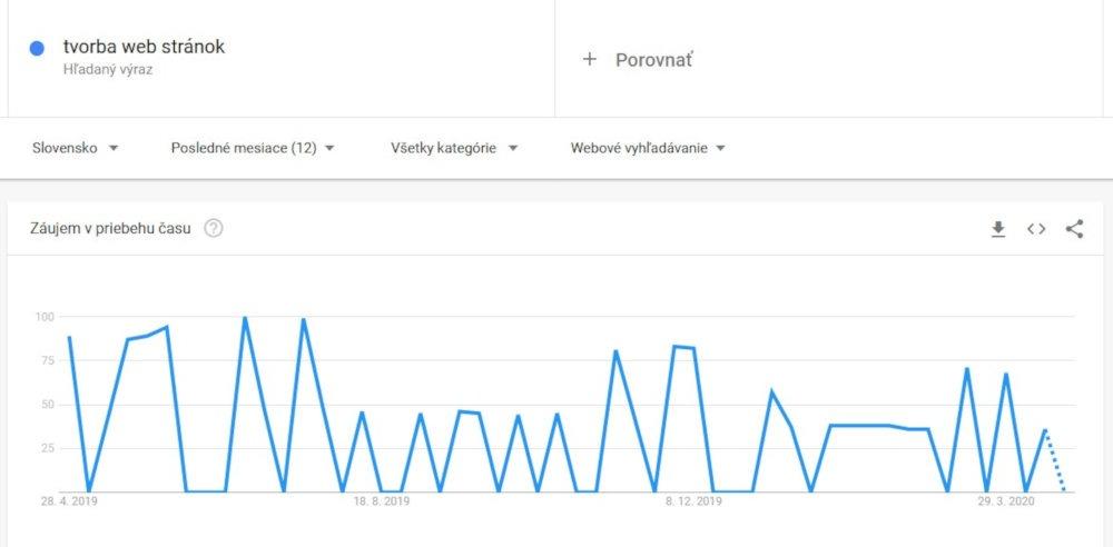 Bezplatný SEO nástroj Google Trends | UNIQINO blog