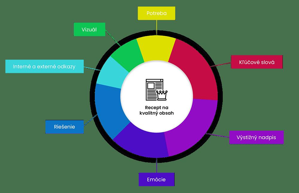 Recept na kvalitný obsah web stránky | Marketingová agentúra UNIQINO