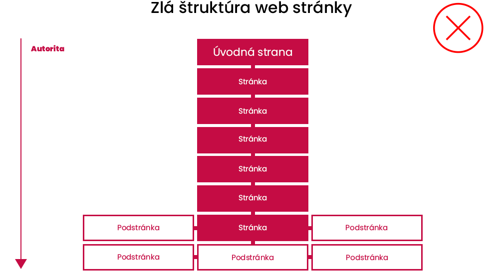 Nesprávna štruktúra web stránky | Marketingová agentúra UNIQINO