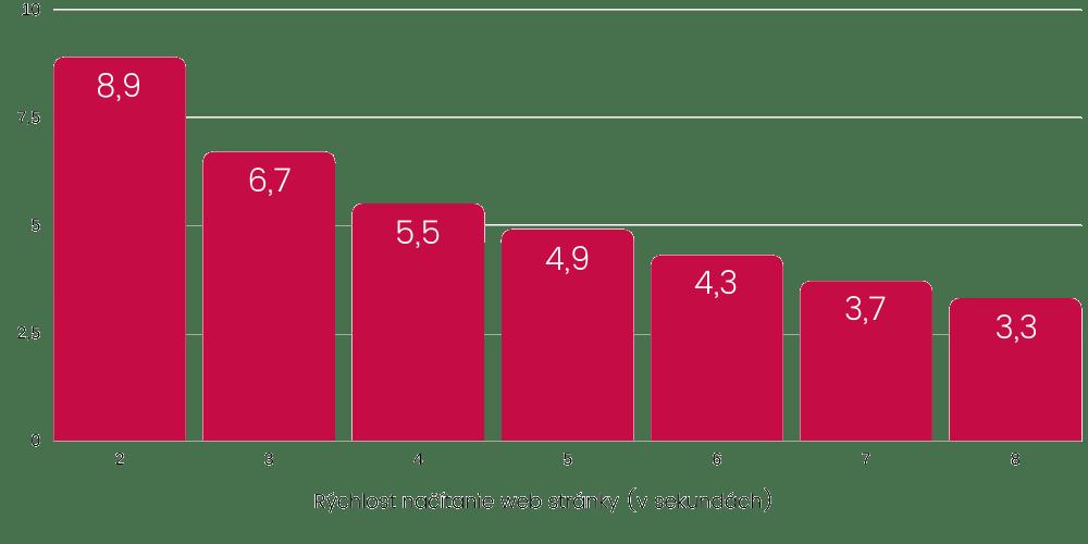 Priemerný počet zobrazených stránok podľa rýchlosti načítania | Marketingová agentúra UNIQINO