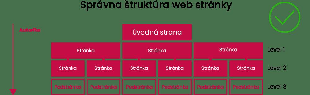 Správna štruktúra web stránky | Marketingová agentúra UNIQINO